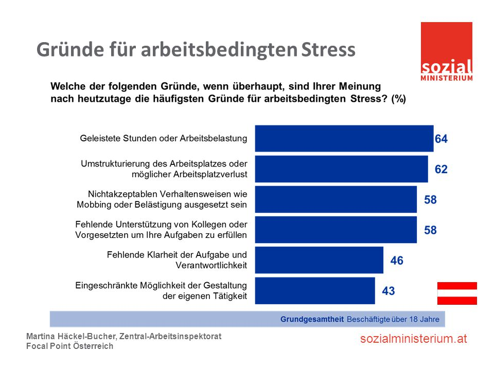 Gründe für arbeitsbedingten Stress