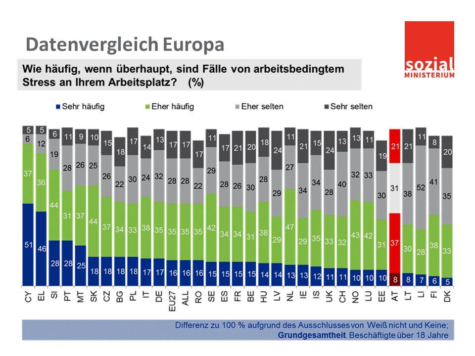 Datenvergleich Europa