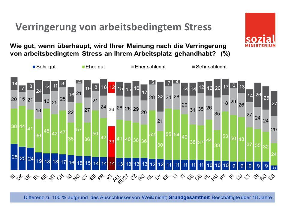 Verringerung von arbeitsbedingtem Stress