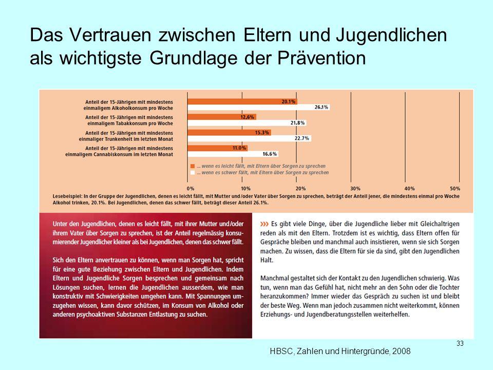 Das Vertrauen zwischen Eltern und Jugendlichen als wichtigste Grundlage der Prävention