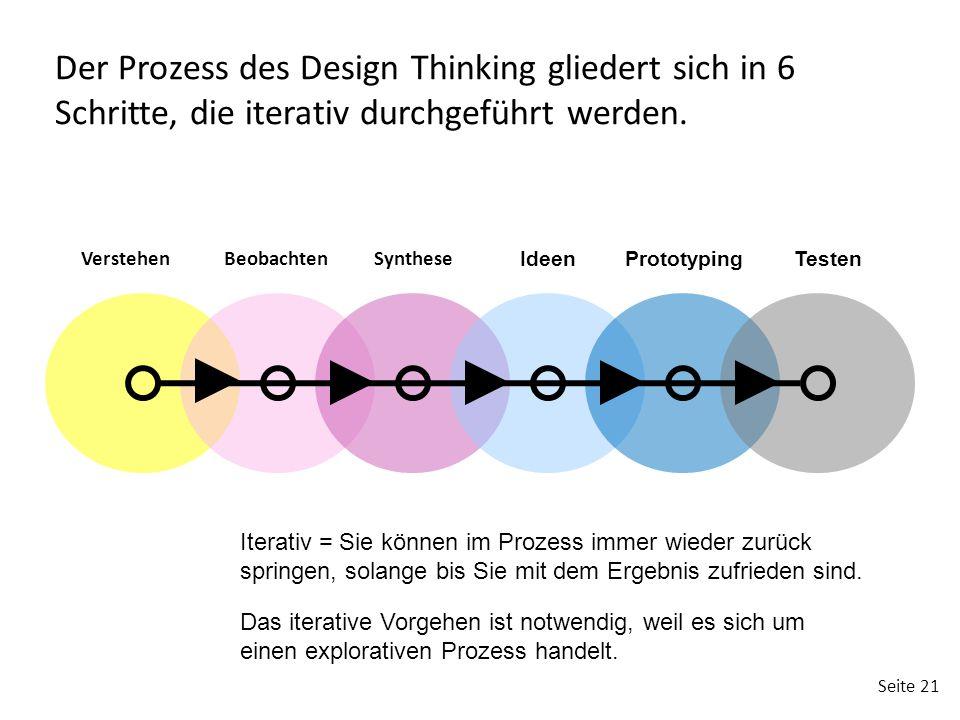 Der Prozess des Design Thinking gliedert sich in 6 Schritte, die iterativ durchgeführt werden.
