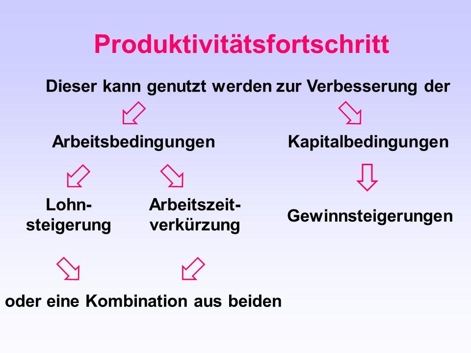 Produktivitätsfortschritt