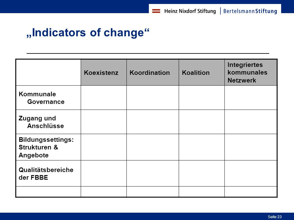 """Indicators of change"
