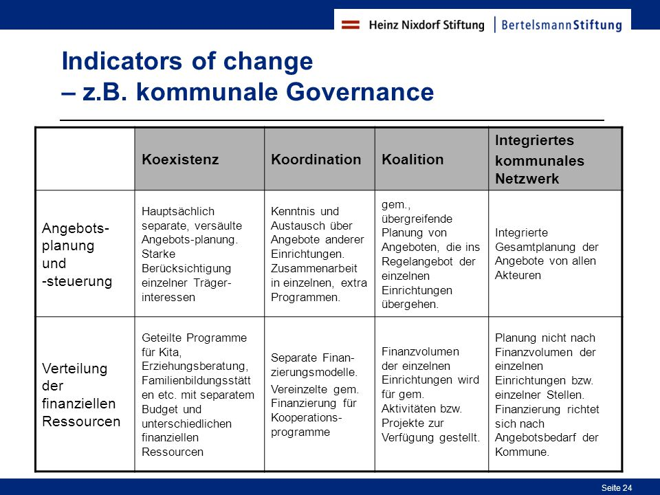 Indicators of change – z.B. kommunale Governance