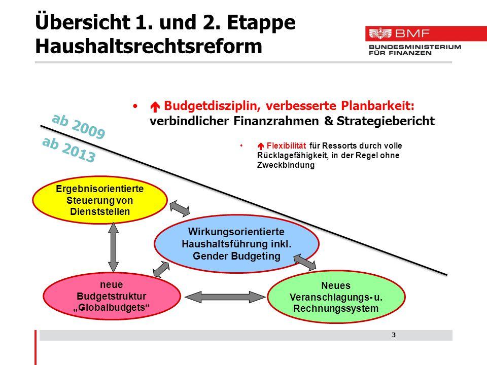 Übersicht 1. und 2. Etappe Haushaltsrechtsreform