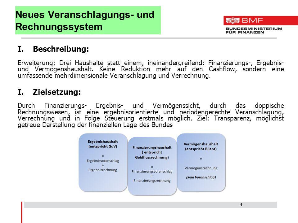 Neues Veranschlagungs- und Rechnungssystem