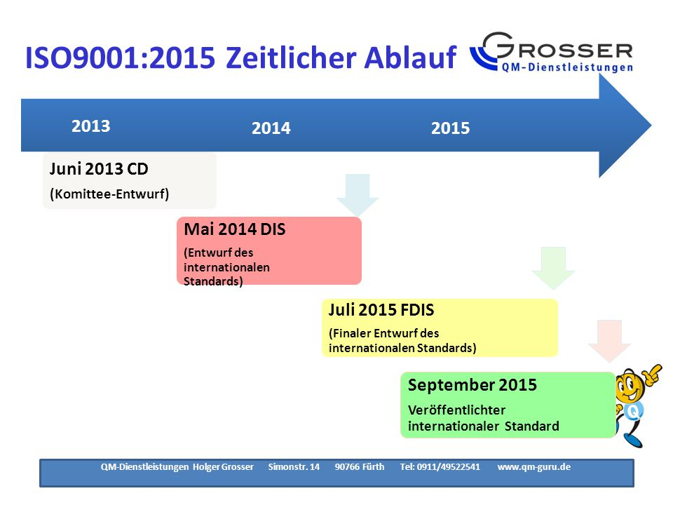 ISO9001:2015 Zertifizierungs- Übergangsablauf