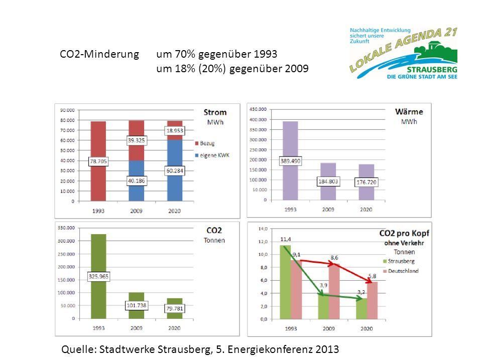 CO2-Minderung um 70% gegenüber 1993
