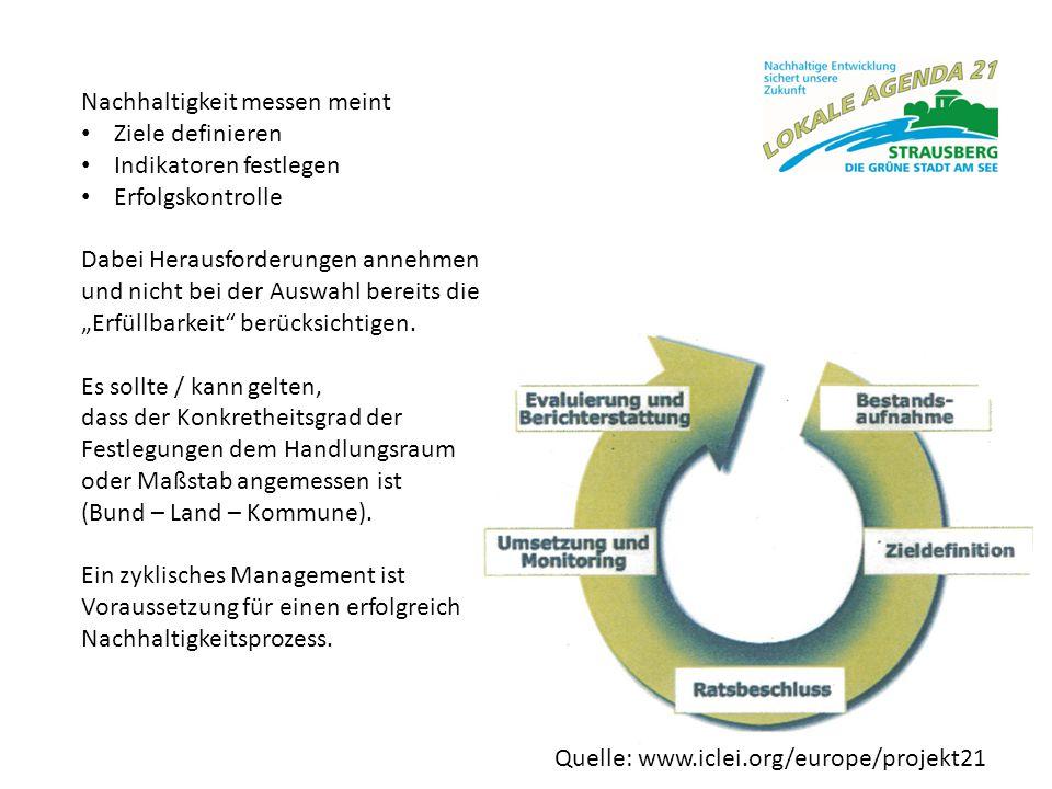 Nachhaltigkeit messen meint
