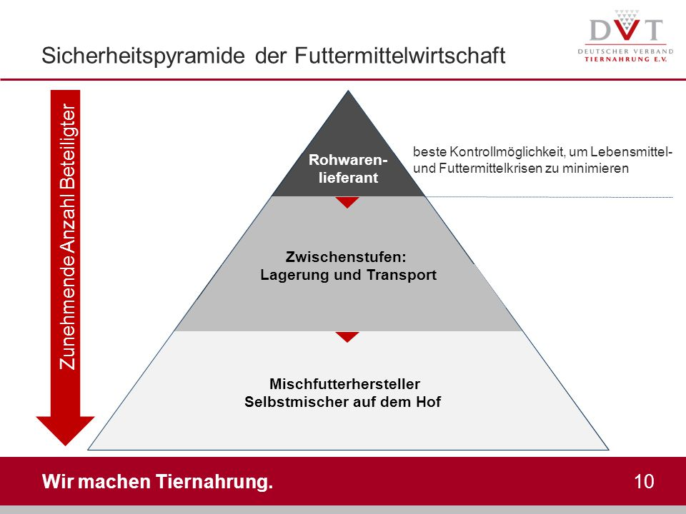 Sicherheitspyramide der Futtermittelwirtschaft