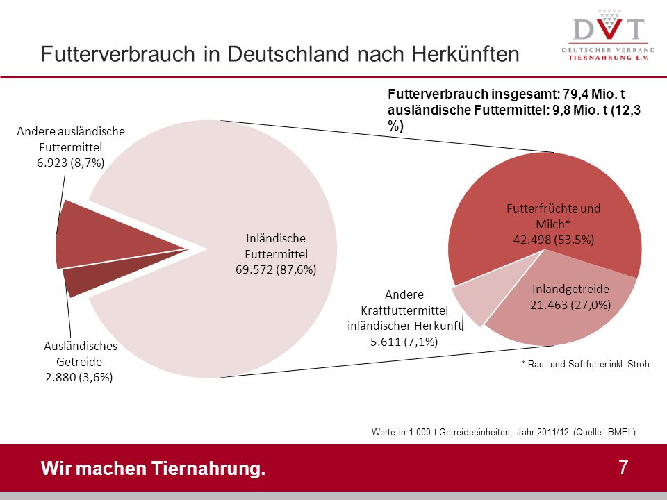 Futterverbrauch in Deutschland nach Herkünften