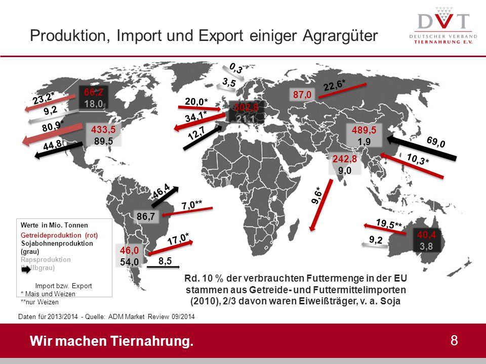 Produktion, Import und Export einiger Agrargüter