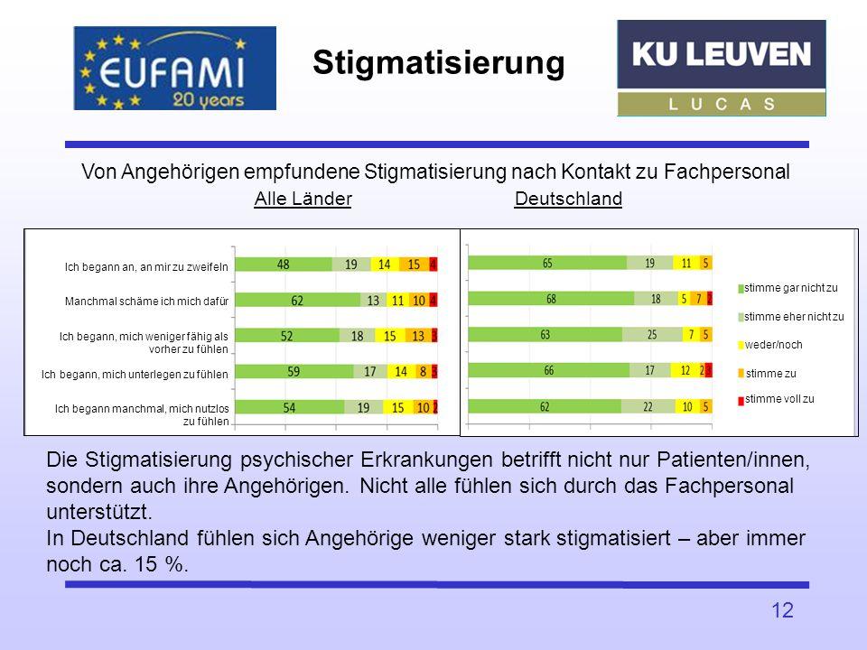 Stigmatisierung Von Angehörigen empfundene Stigmatisierung nach Kontakt zu Fachpersonal Alle Länder Deutschland.
