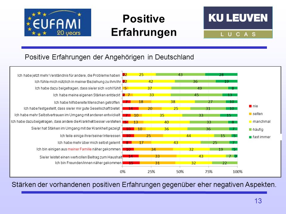 Positive Erfahrungen Positive Erfahrungen der Angehörigen in Deutschland. Ich habe jetzt mehr Verständnis für andere, die Probleme haben.