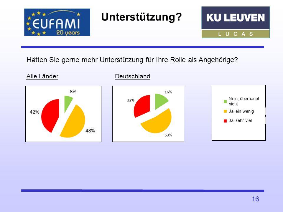Unterstützung Hätten Sie gerne mehr Unterstützung für Ihre Rolle als Angehörige Alle Länder Deutschland.
