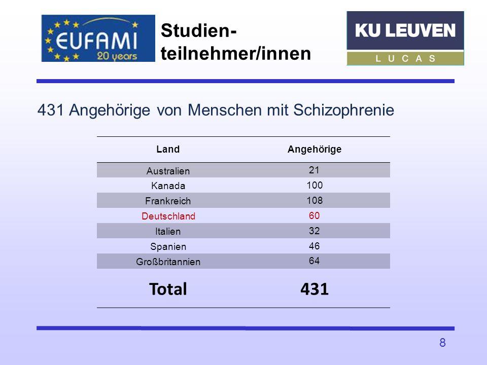 Studien-teilnehmer/innen
