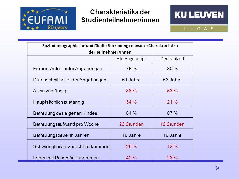 Charakteristika der Studienteilnehmer/innen
