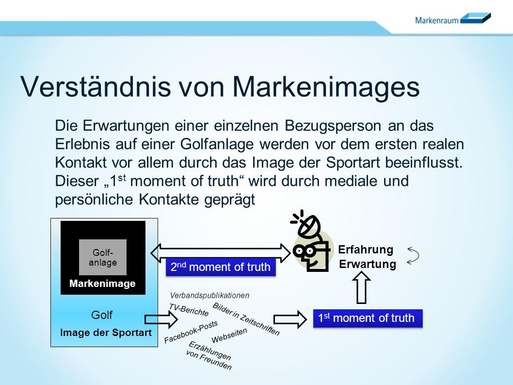 Verständnis von Markenimages