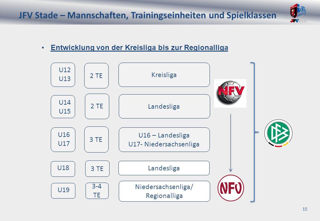 JFV Stade – Mannschaften, Trainingseinheiten und Spielklassen