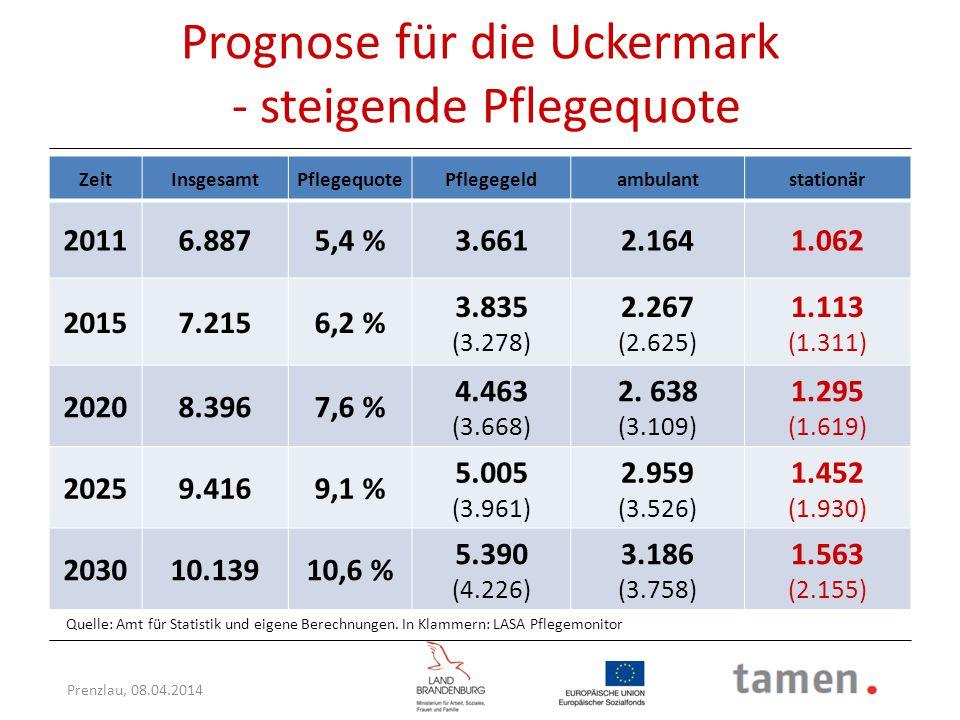 Prognose für die Uckermark - steigende Pflegequote