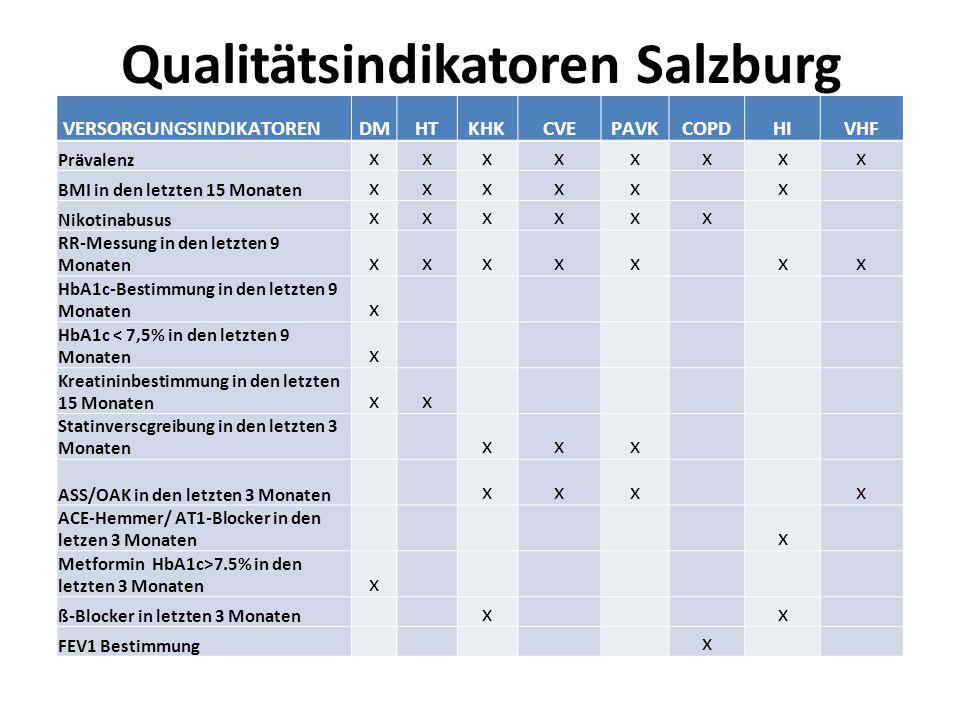 Qualitätsindikatoren Salzburg