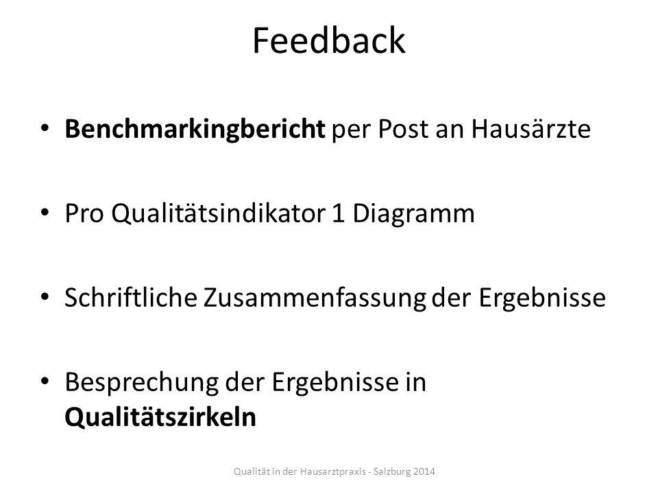 Qualität in der Hausarztpraxis - Salzburg 2014