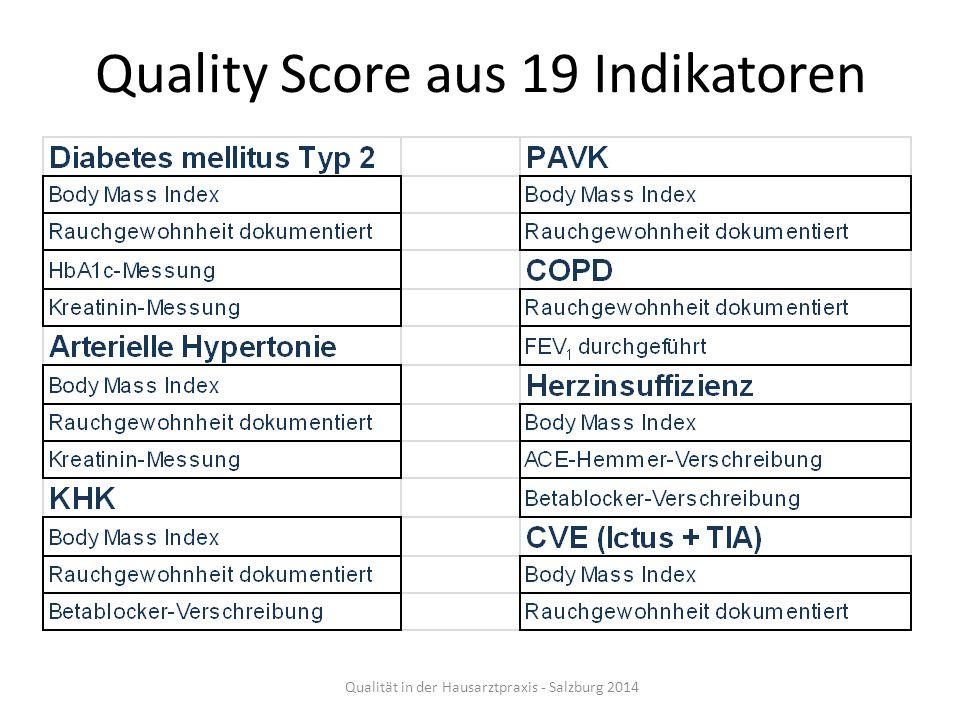 Quality Score aus 19 Indikatoren