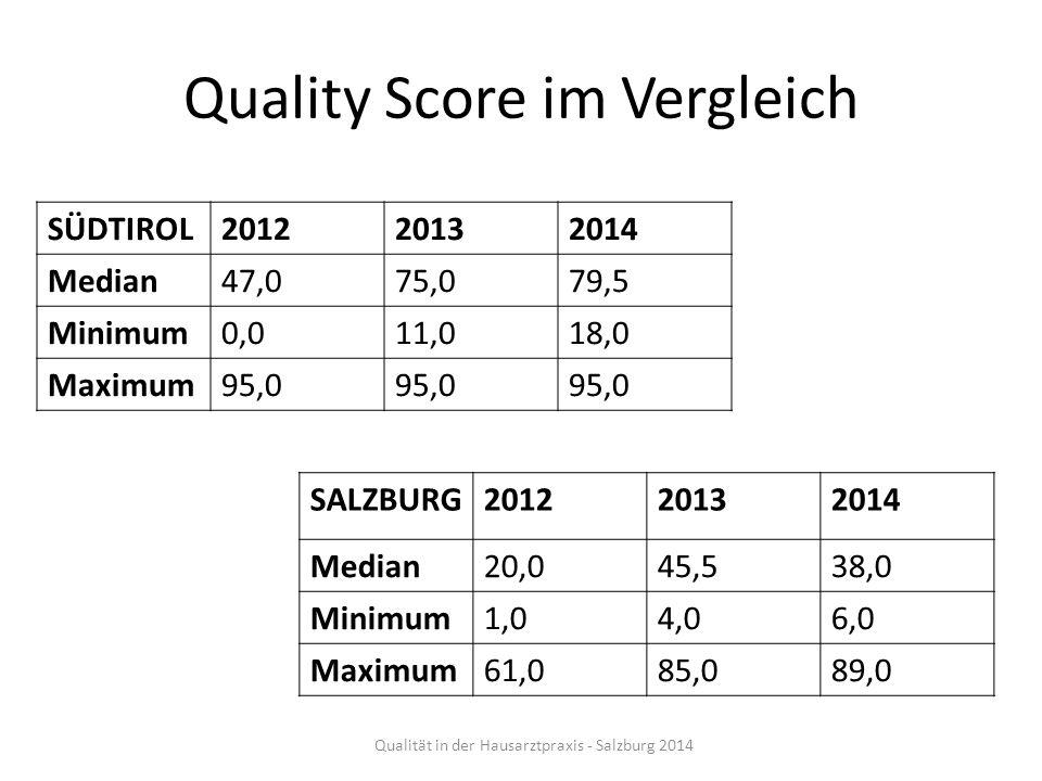 Quality Score im Vergleich