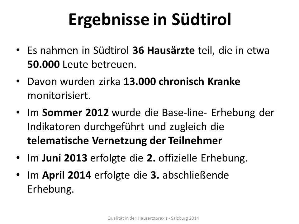 Ergebnisse in Südtirol