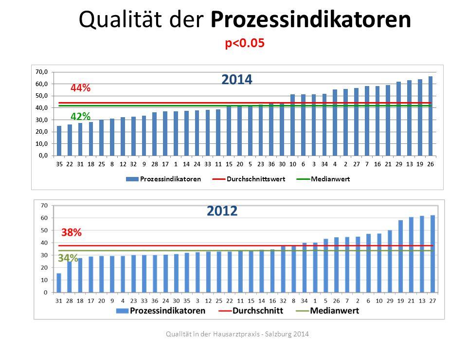 Qualität der Prozessindikatoren p<0.05