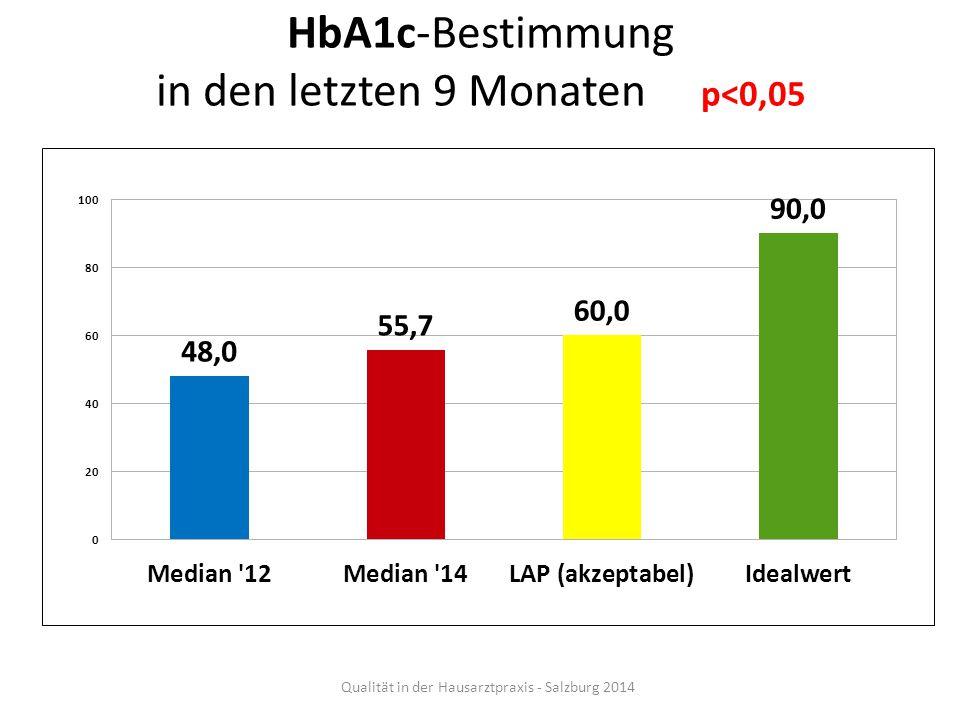 HbA1c-Bestimmung in den letzten 9 Monaten p<0,05