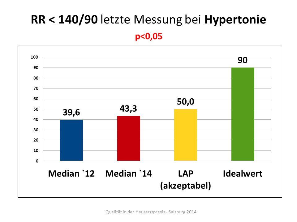 RR < 140/90 letzte Messung bei Hypertonie p<0,05