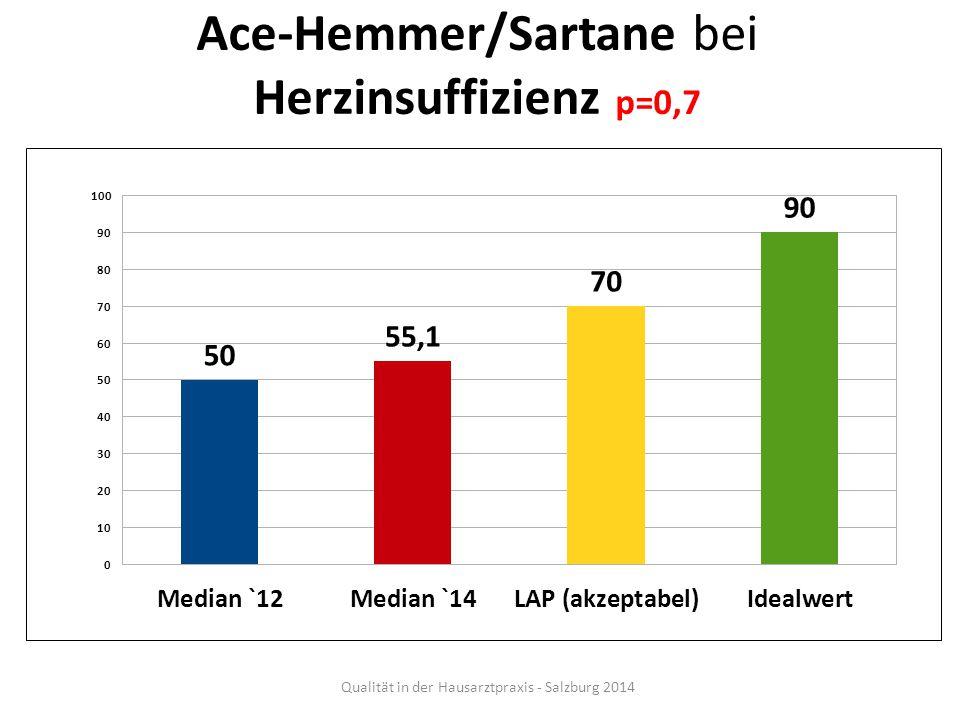 Ace-Hemmer/Sartane bei Herzinsuffizienz p=0,7
