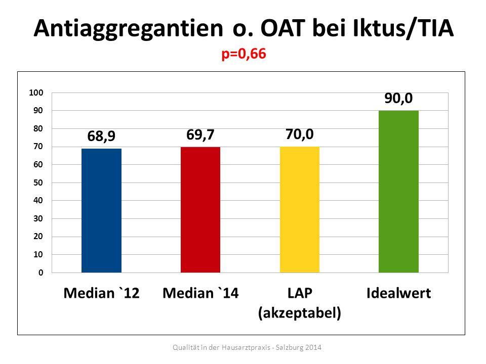 Antiaggregantien o. OAT bei Iktus/TIA p=0,66
