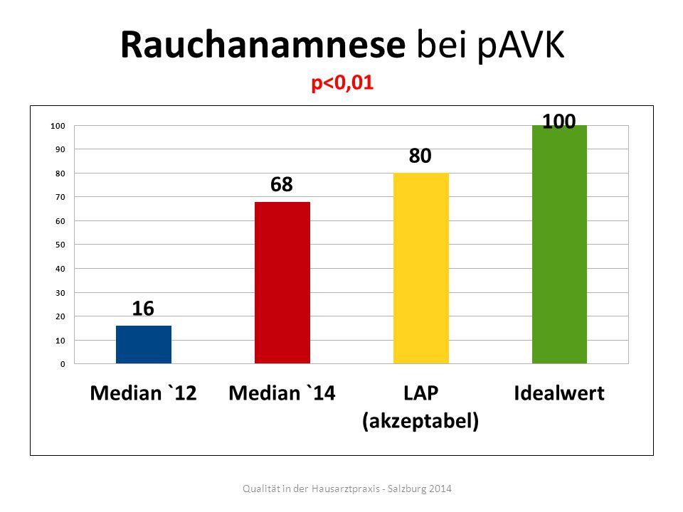 Rauchanamnese bei pAVK p<0,01