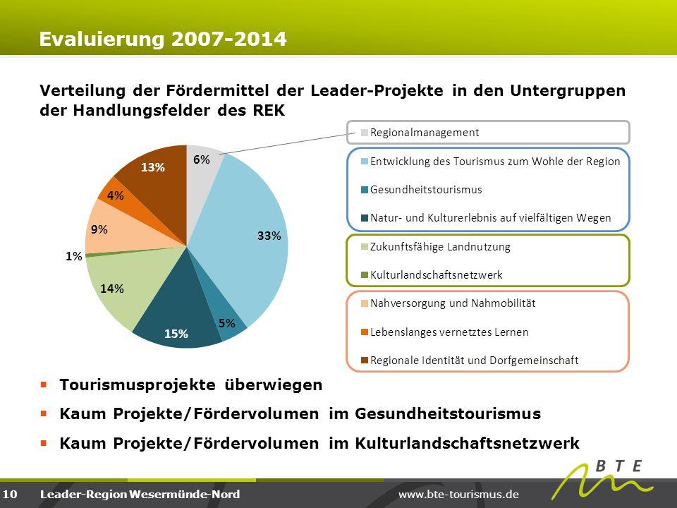 Evaluierung 2007-2014 Verteilung der Fördermittel der Leader-Projekte in den Untergruppen der Handlungsfelder des REK.