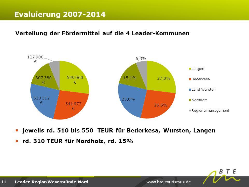 Evaluierung 2007-2014 Verteilung der Fördermittel auf die 4 Leader-Kommunen. jeweils rd. 510 bis 550 TEUR für Bederkesa, Wursten, Langen.