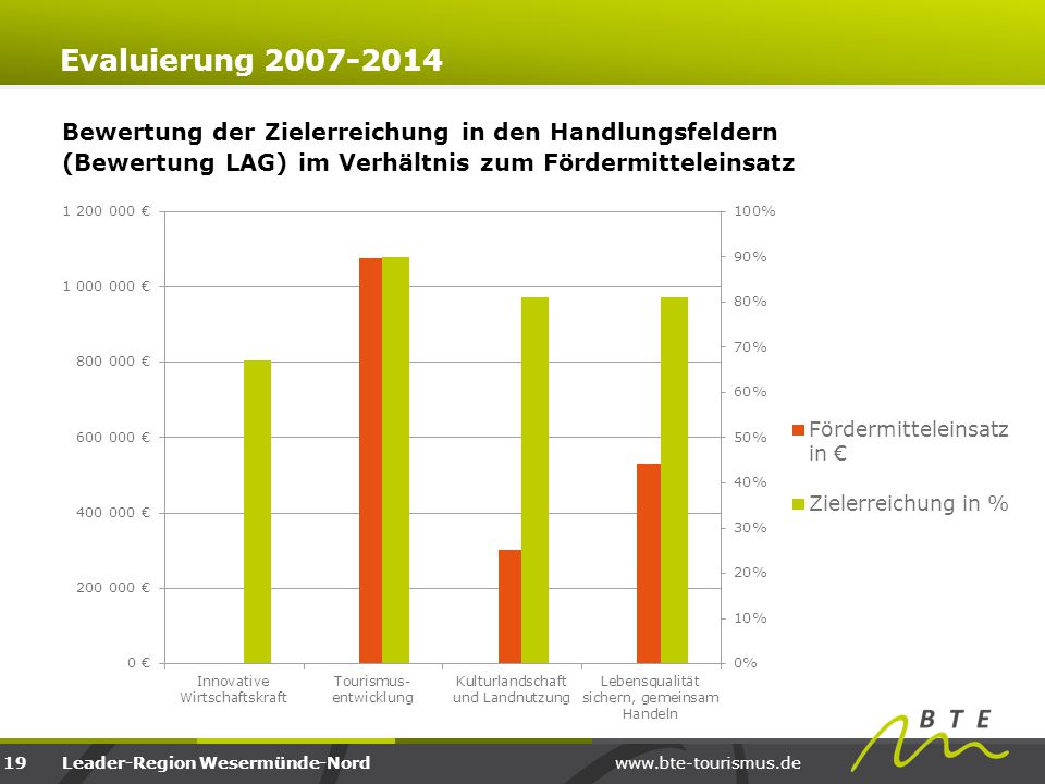Evaluierung 2007-2014 Bewertung der Zielerreichung in den Handlungsfeldern (Bewertung LAG) im Verhältnis zum Fördermitteleinsatz.