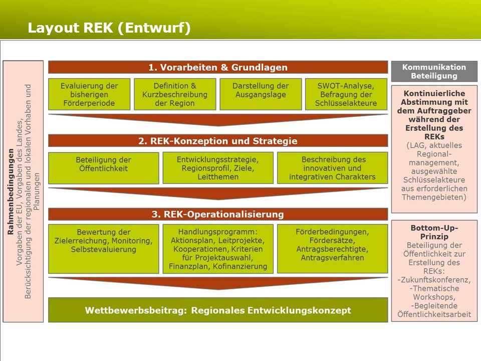 Layout REK (Entwurf)