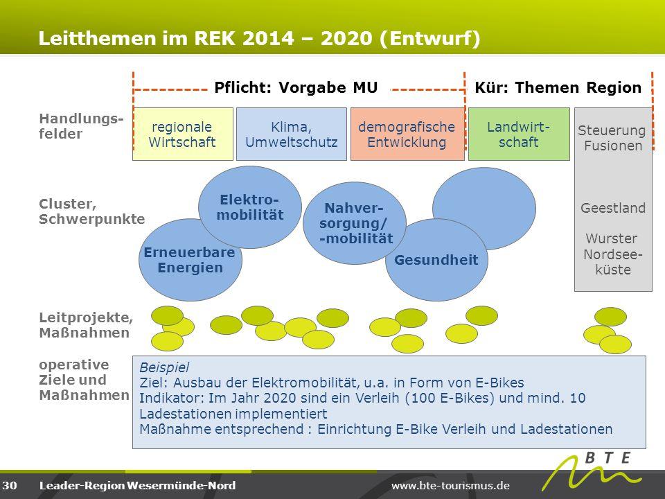 Leitthemen im REK 2014 – 2020 (Entwurf)