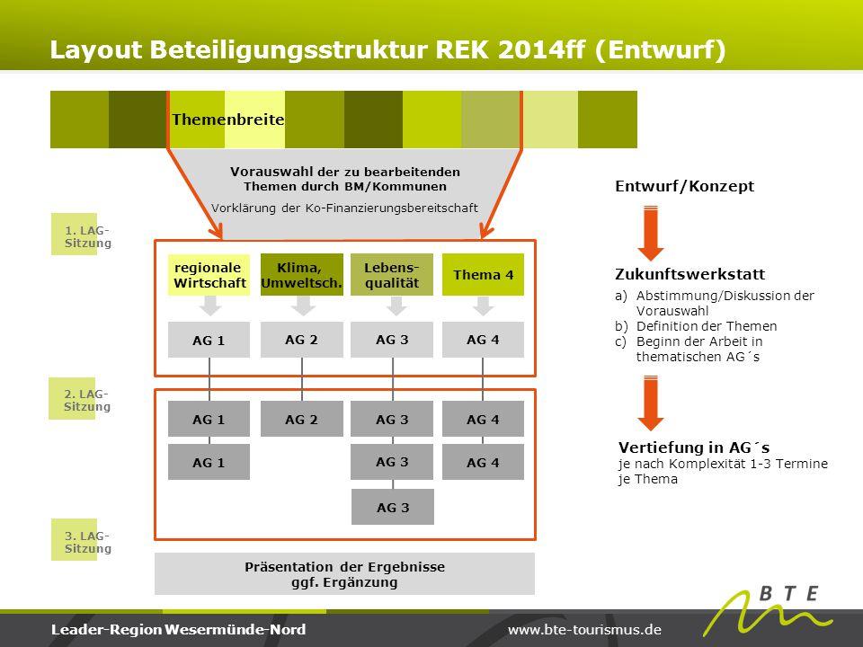 Layout Beteiligungsstruktur REK 2014ff (Entwurf)