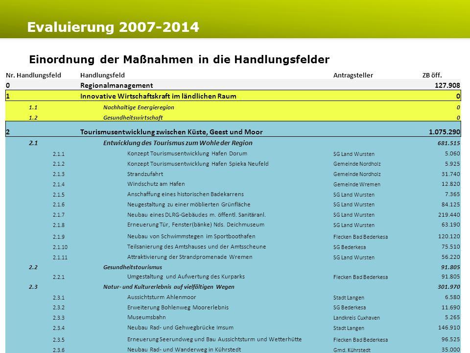 Evaluierung 2007-2014 Einordnung der Maßnahmen in die Handlungsfelder