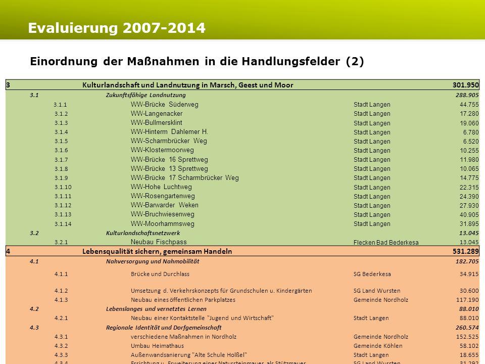 Evaluierung 2007-2014 Einordnung der Maßnahmen in die Handlungsfelder (2) 3. Kulturlandschaft und Landnutzung in Marsch, Geest und Moor.