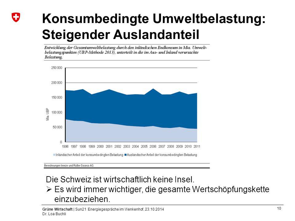 Konsumbedingte Umweltbelastung: Steigender Auslandanteil