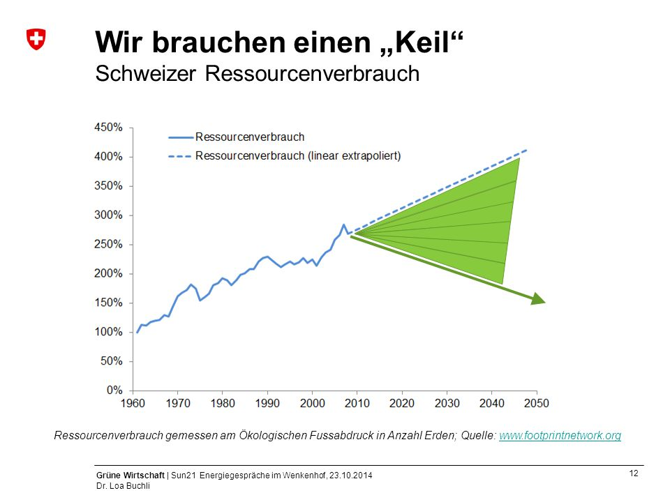 """Wir brauchen einen """"Keil Schweizer Ressourcenverbrauch"""