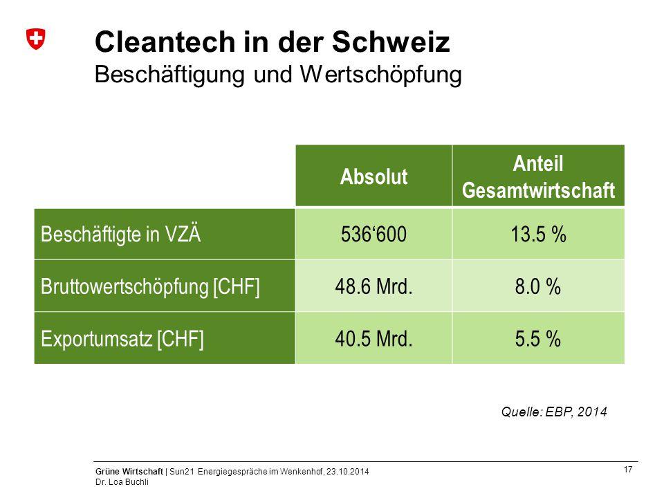 Cleantech in der Schweiz Beschäftigung und Wertschöpfung