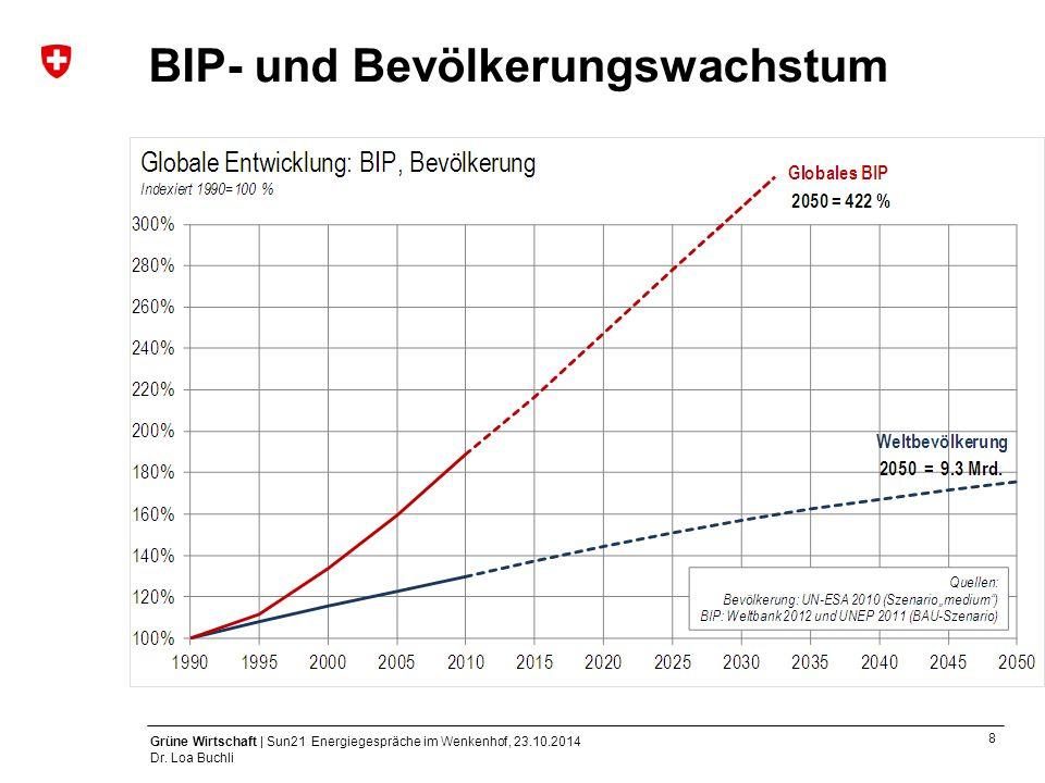 BIP- und Bevölkerungswachstum