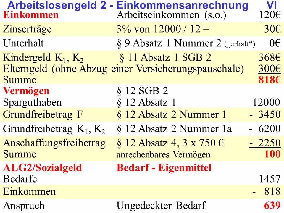 Arbeitslosengeld 2 - Einkommensanrechnung VI
