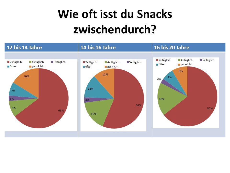 Wie oft isst du Snacks zwischendurch