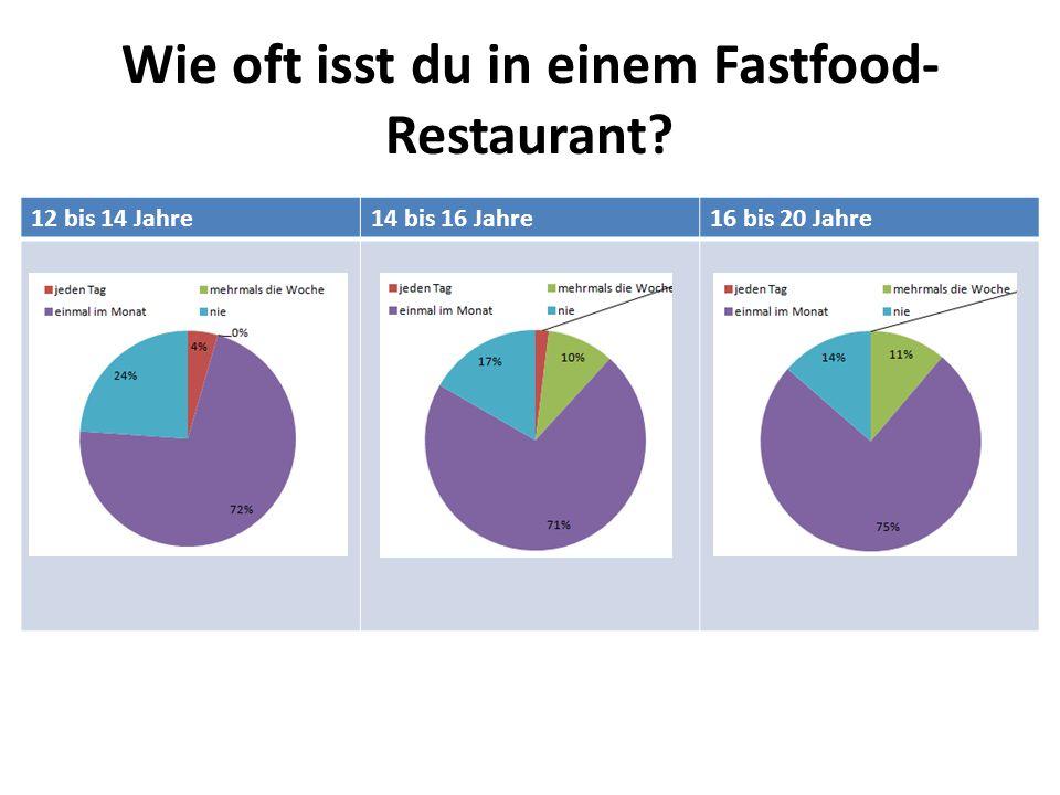 Wie oft isst du in einem Fastfood-Restaurant